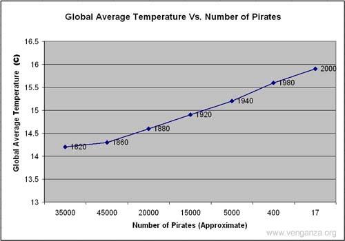 Globale Erwärmung vs. Anzahl Piraten